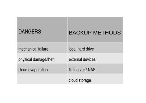 IT Support small business Backup Matrix