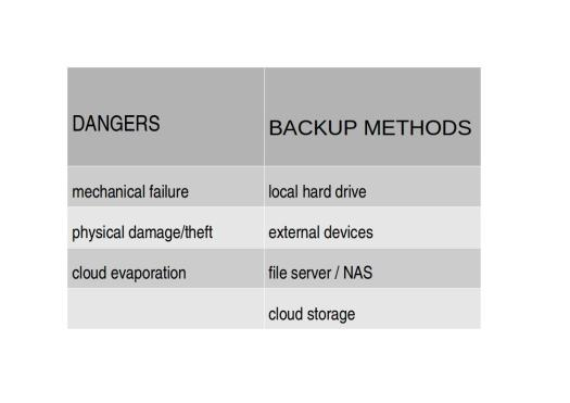 IT Support small business Backup Matrix