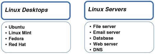 Linux Desktops